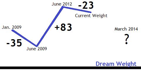 weightchart